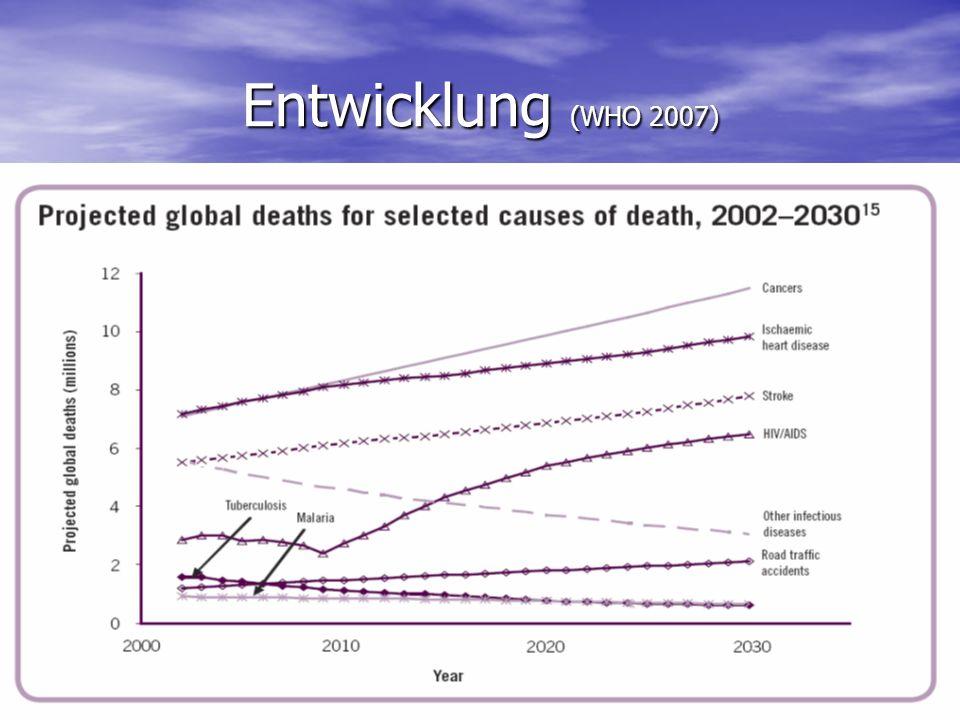 Entwicklungen der Sterbefälle (BRD) 19901999 Insge- samt Männ- lich Weib- lich Insge- samt Männ- lich Weib- lich Krankheiten des Herz-Kreislauf- Systems 462992192841270151406122166927239196 - davon: Akuter Infarkt 856254885036775701493808532064 - davon: sonst.