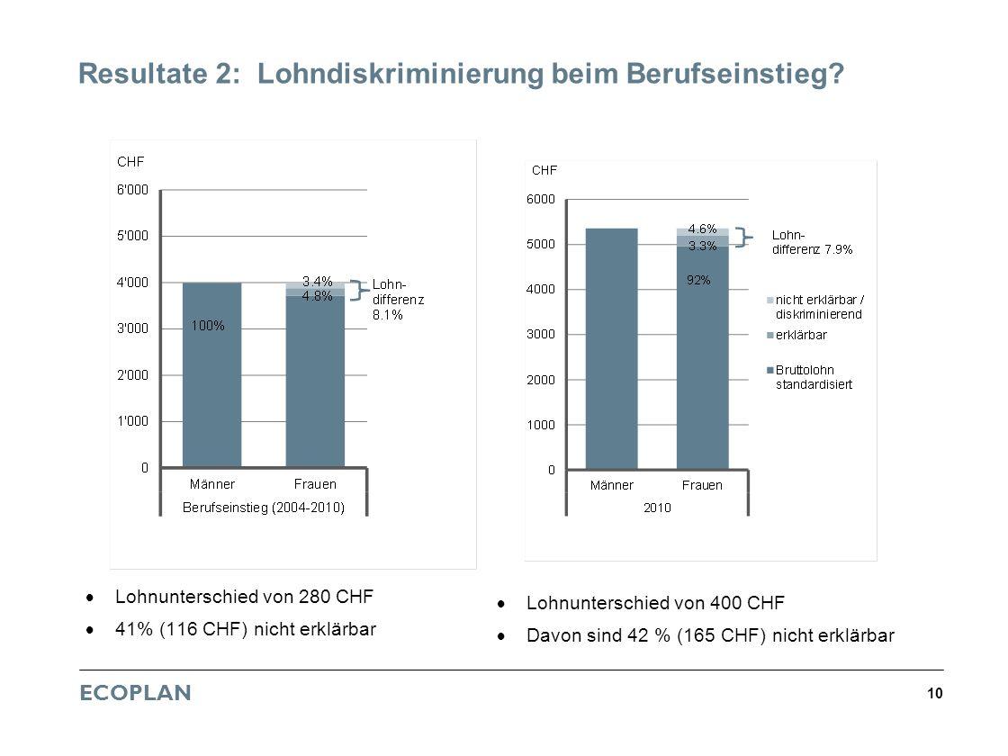 ECOPLAN 10 Resultate 2: Lohndiskriminierung beim Berufseinstieg? Lohnunterschied von 280 CHF 41% (116 CHF) nicht erklärbar Lohnunterschied von 400 CHF
