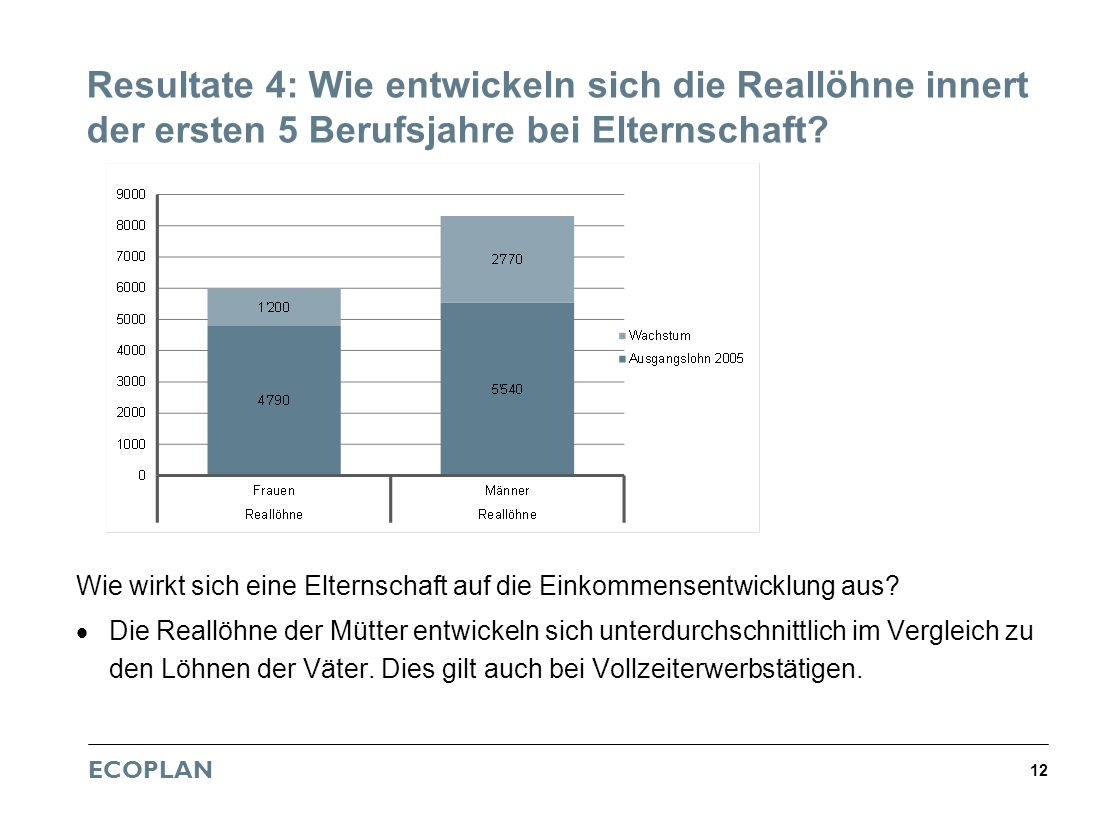 ECOPLAN 12 Resultate 4: Wie entwickeln sich die Reallöhne innert der ersten 5 Berufsjahre bei Elternschaft? Wie wirkt sich eine Elternschaft auf die E