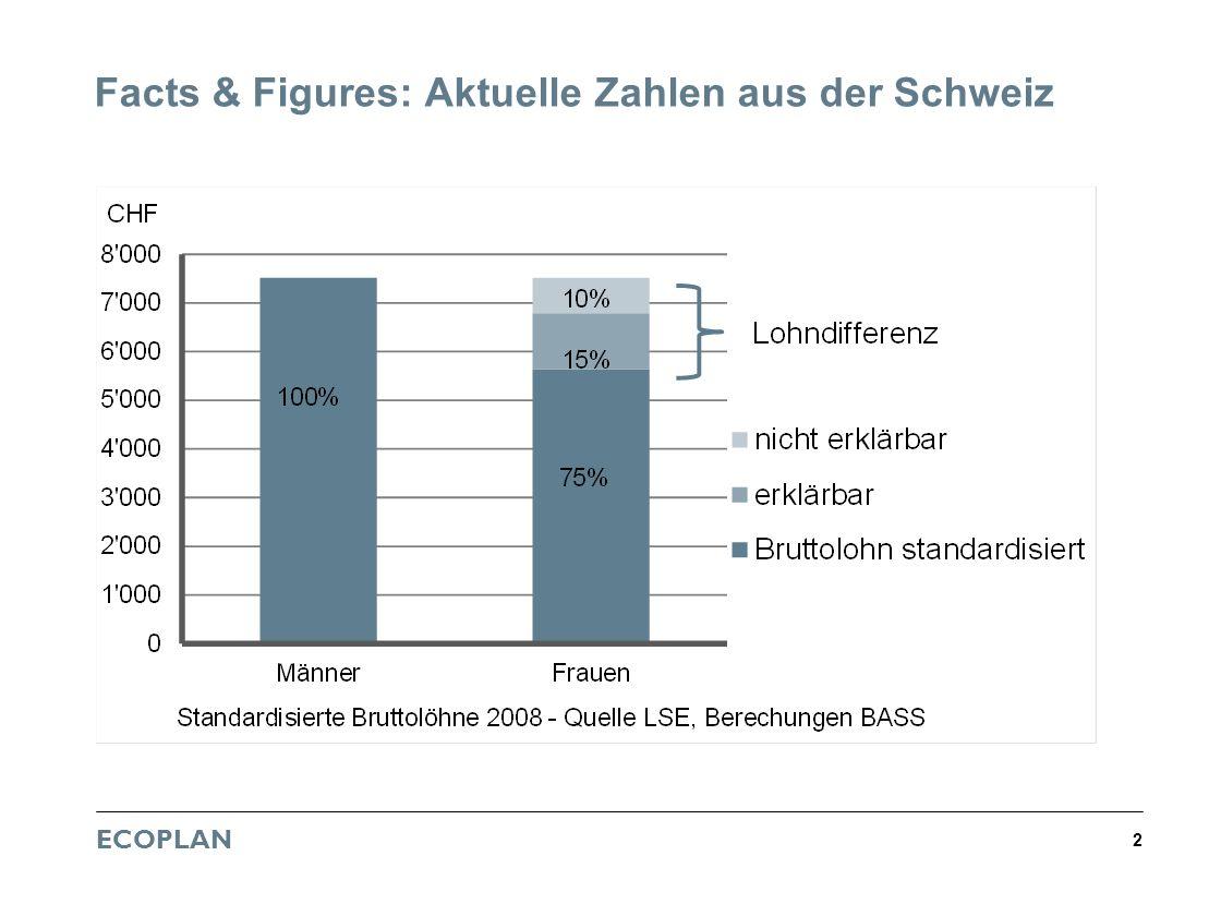 ECOPLAN 2 Facts & Figures: Aktuelle Zahlen aus der Schweiz