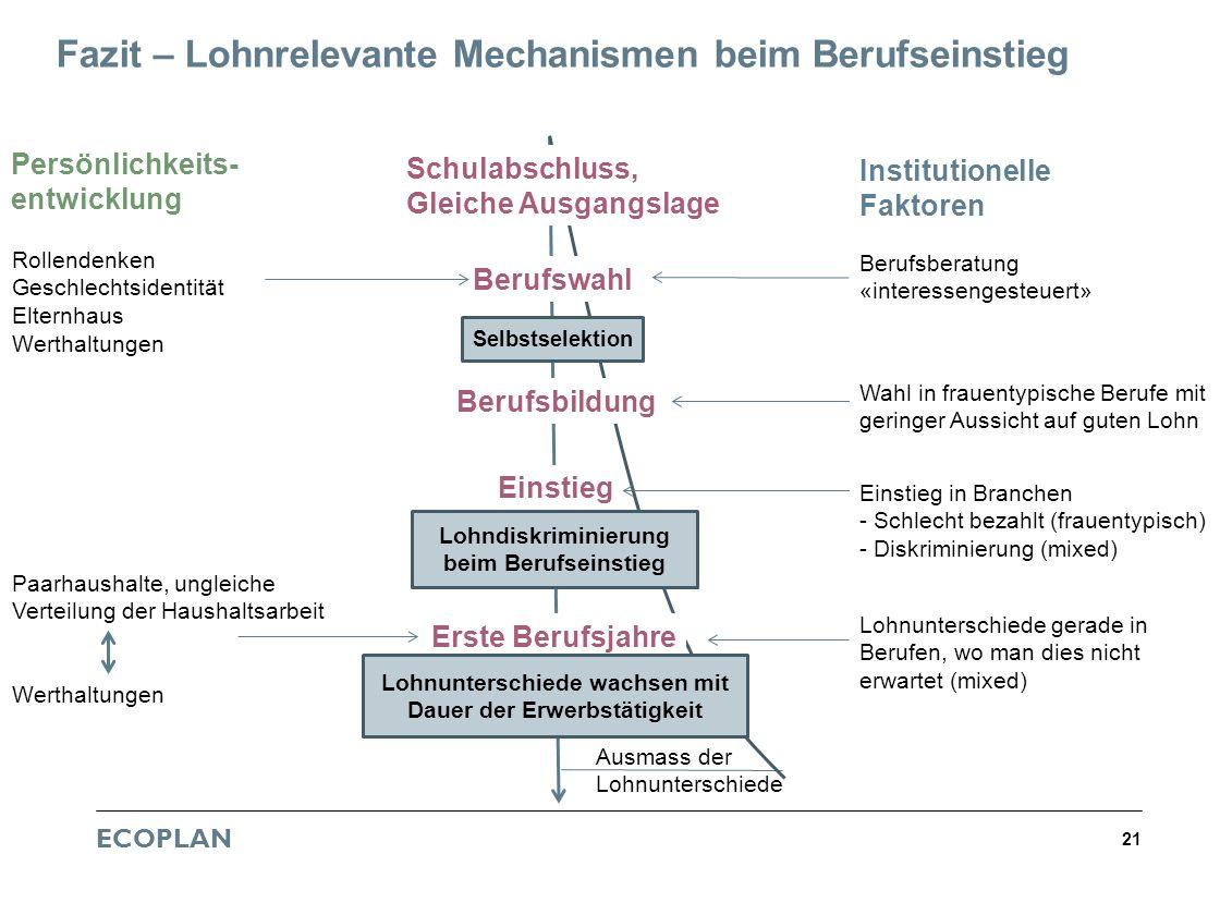 ECOPLAN 21 Fazit – Lohnrelevante Mechanismen beim Berufseinstieg Persönlichkeits- entwicklung Institutionelle Faktoren Berufswahl Berufsbildung Einsti