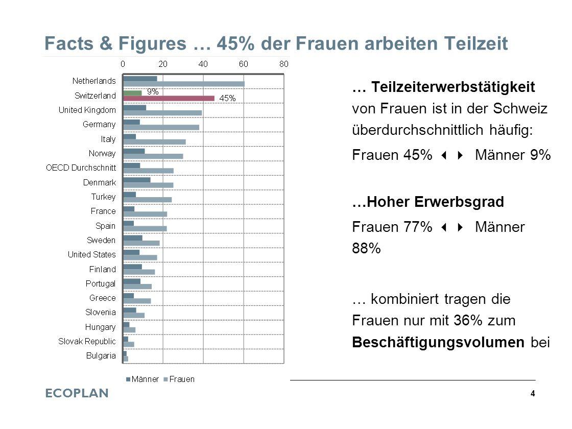 ECOPLAN 4 Facts & Figures … 45% der Frauen arbeiten Teilzeit … Teilzeiterwerbstätigkeit von Frauen ist in der Schweiz überdurchschnittlich häufig: Fra