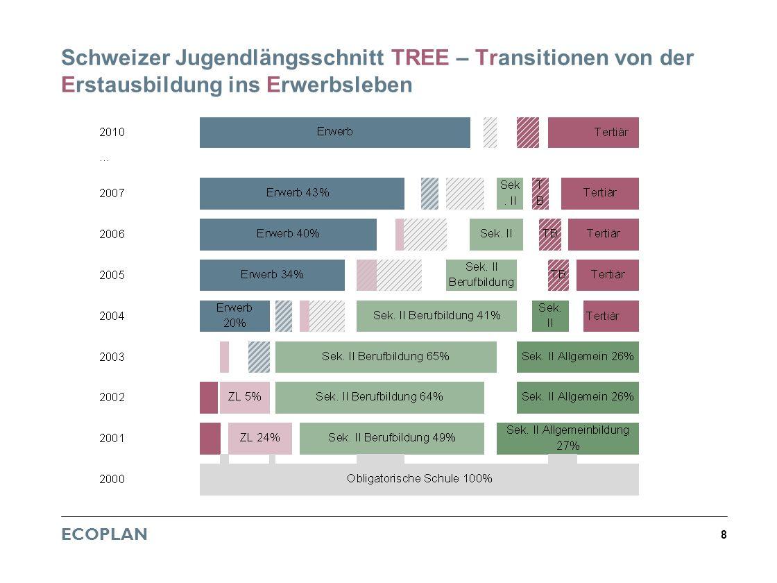 ECOPLAN 8 Schweizer Jugendlängsschnitt TREE – Transitionen von der Erstausbildung ins Erwerbsleben