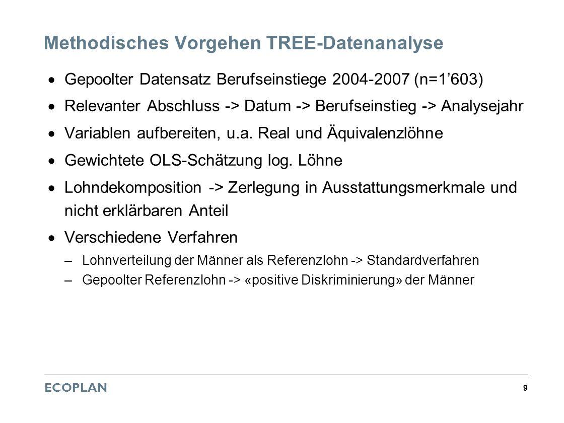 ECOPLAN 9 Methodisches Vorgehen TREE-Datenanalyse Gepoolter Datensatz Berufseinstiege 2004-2007 (n=1603) Relevanter Abschluss -> Datum -> Berufseinsti