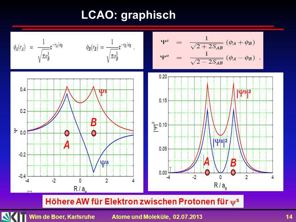 Wim de Boer, Karlsruhe Atome und Moleküle, 02.07.2013 14 LCAO: graphisch Höhere AW für Elektron zwischen Protonen für s