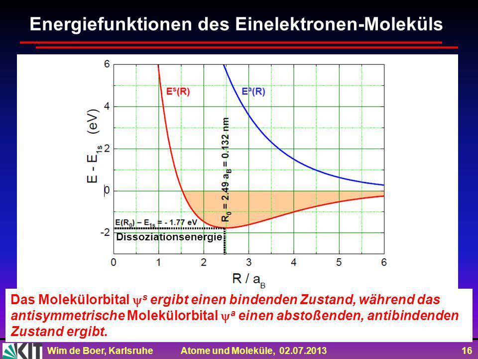 Wim de Boer, Karlsruhe Atome und Moleküle, 02.07.2013 16 Energiefunktionen des Einelektronen-Moleküls Dissoziationsenergie Das Molekülorbital s ergibt einen bindenden Zustand, während das antisymmetrische Molekülorbital a einen abstoßenden, antibindenden Zustand ergibt.
