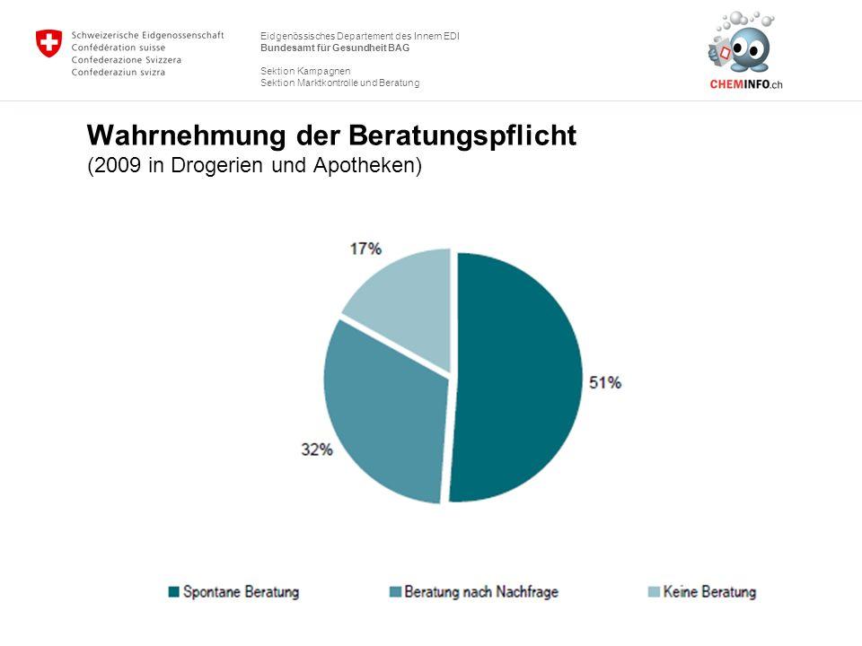 Eidgenössisches Departement des Innern EDI Bundesamt für Gesundheit BAG Sektion Kampagnen Sektion Marktkontrolle und Beratung Wahrnehmung der Beratung