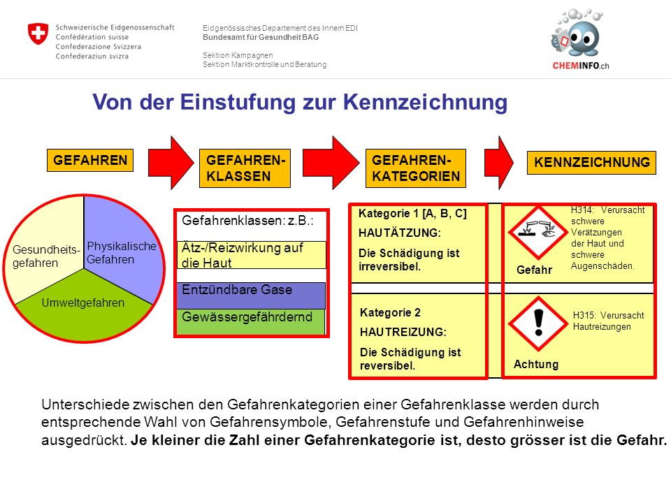 Eidgenössisches Departement des Innern EDI Bundesamt für Gesundheit BAG Sektion Kampagnen Sektion Marktkontrolle und Beratung Von der Einstufung zur K