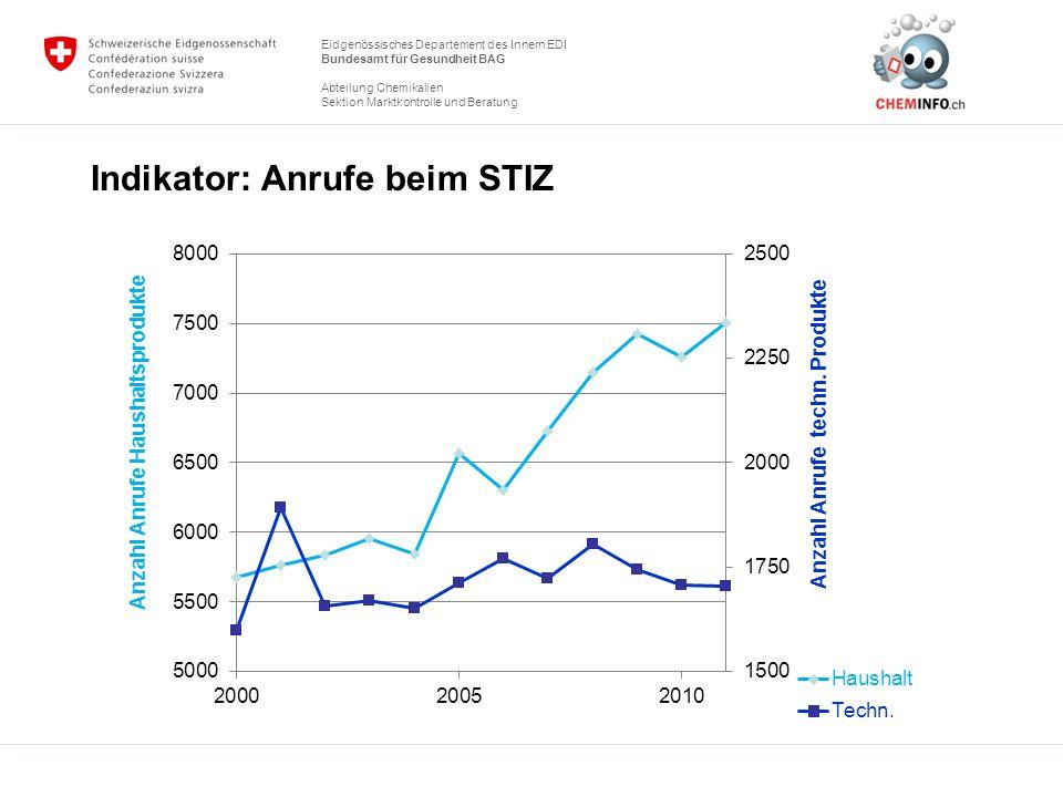 Eidgenössisches Departement des Innern EDI Bundesamt für Gesundheit BAG Abteilung Chemikalien Sektion Marktkontrolle und Beratung STIZ (Schweizerisches Toxikologisches Informationszentrum)