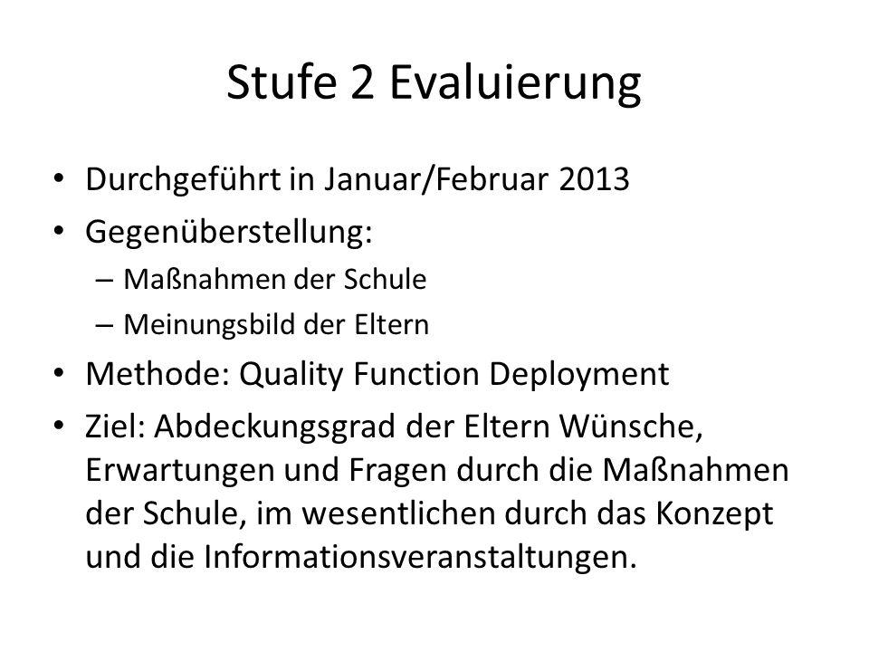 Stufe 2 Evaluierung Durchgeführt in Januar/Februar 2013 Gegenüberstellung: – Maßnahmen der Schule – Meinungsbild der Eltern Methode: Quality Function