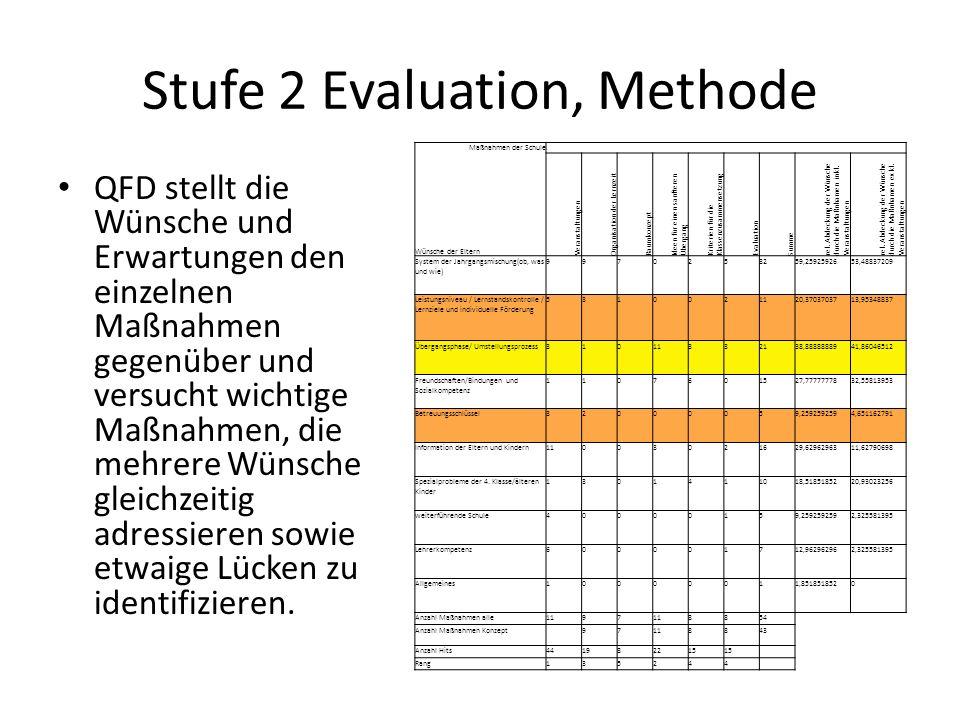 Stufe 2 Evaluation, Methode Maßnahmen der Schule Wünsche der Eltern Veranstaltungen Organisation der Lernzeit Raumkonzept Ideen für einen sanfteren Üb