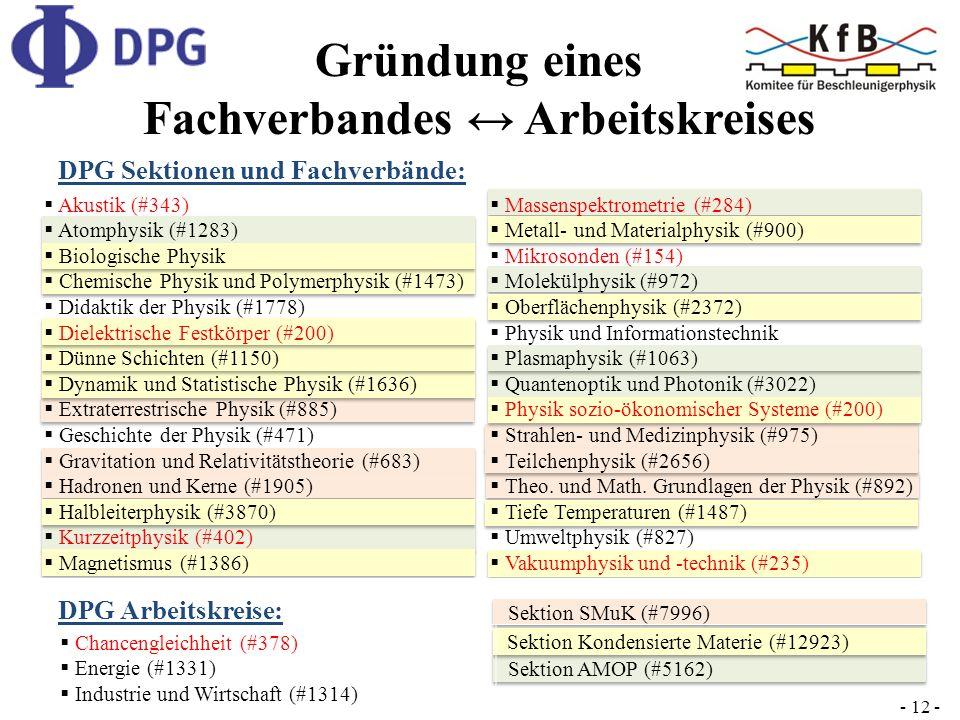 Sektion SMuK (#7996) Chancengleichheit (#378) Energie (#1331) Industrie und Wirtschaft (#1314) DPG Sektionen und Fachverbände: DPG Arbeitskreise: - 12