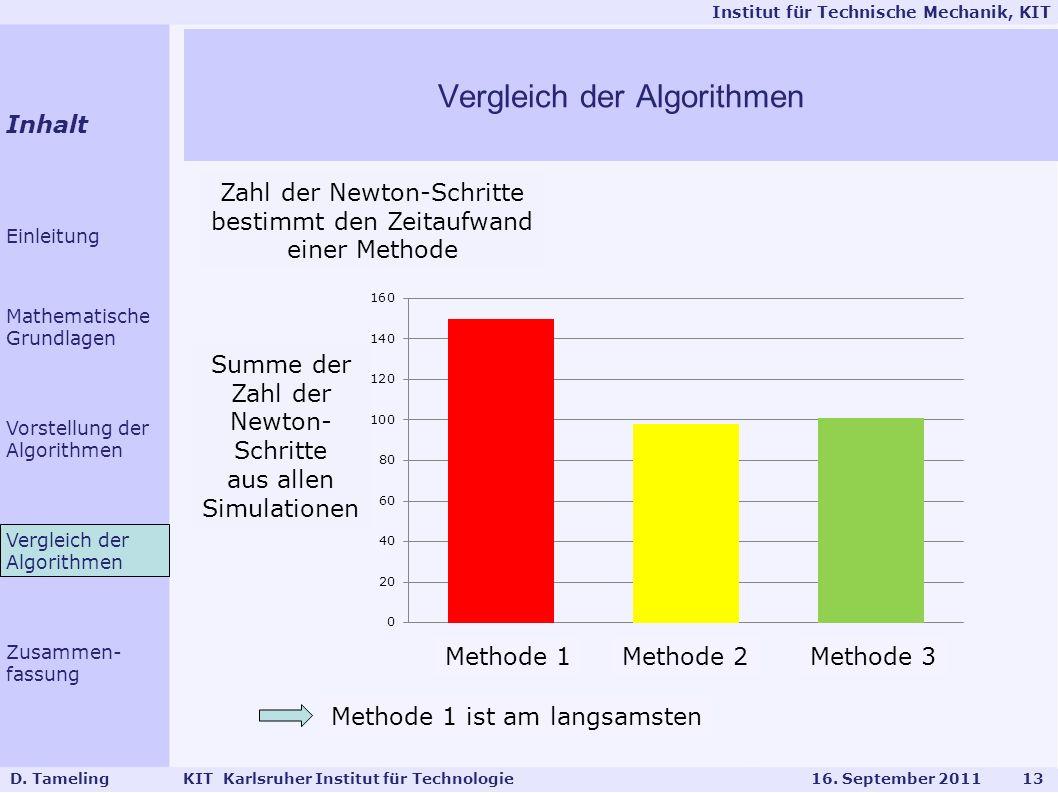 Institut für Technische Mechanik, KIT Bei Methode 2 nur 51 mal LGS aufstellen statt 101 wie bei Methode 3 Warum bestimmt Zahl der Newton-Schritte den Zeitaufwand.