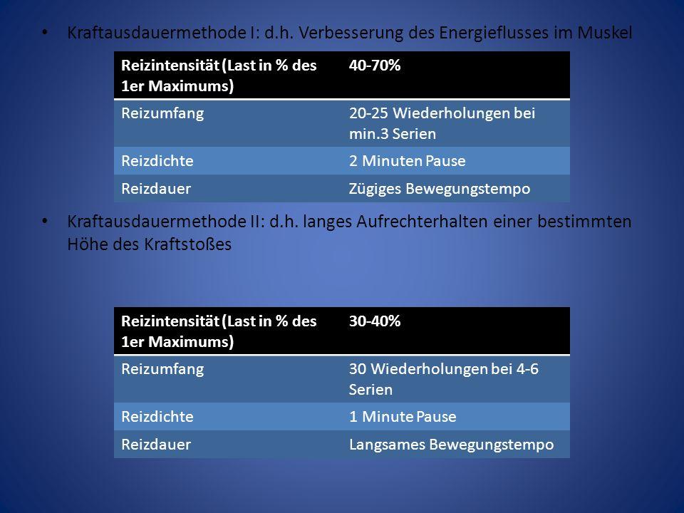 Trainingsmethoden Maximalkraftmethode I: zur Vergrößerung des Muskelquerschnitts.