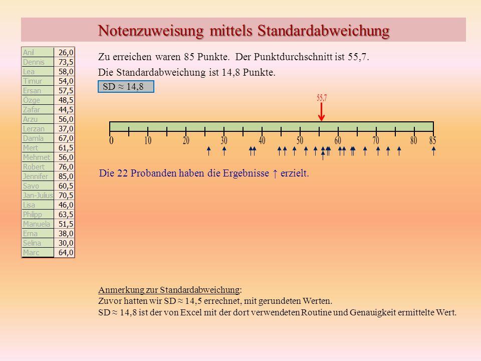 Notenzuweisung mittels Standardabweichung Zu erreichen waren 85 Punkte. SD 14,8 Der Punktdurchschnitt ist 55,7. Die Standardabweichung ist 14,8 Punkte