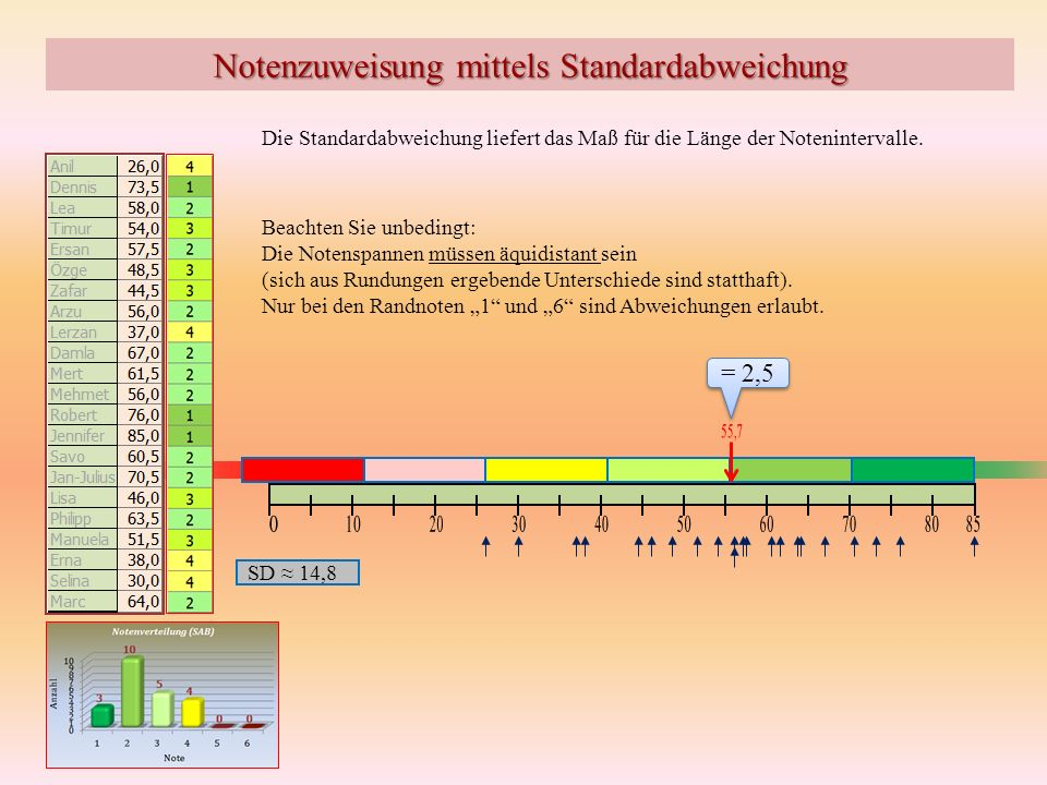 Notenzuweisung mittels Standardabweichung Die Standardabweichung liefert das Maß für die Länge der Notenintervalle. SD 14,8 Beachten Sie unbedingt: Di