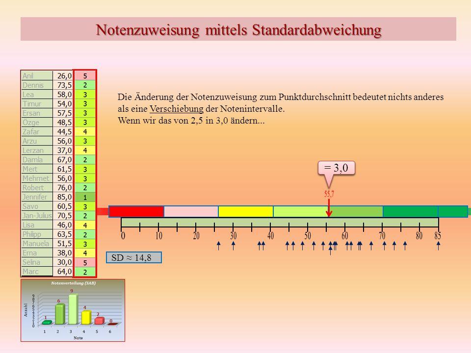 Notenzuweisung mittels Standardabweichung Die Änderung der Notenzuweisung zum Punktdurchschnitt bedeutet nichts anderes als eine Verschiebung der Note