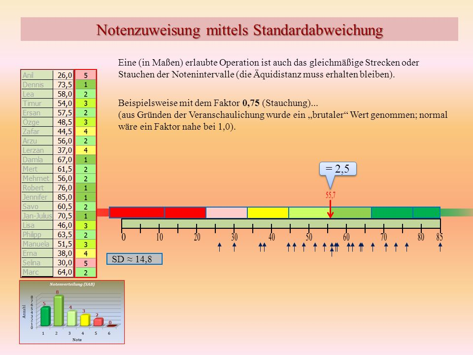 Notenzuweisung mittels Standardabweichung Eine (in Maßen) erlaubte Operation ist auch das gleichmäßige Strecken oder Stauchen der Notenintervalle (die