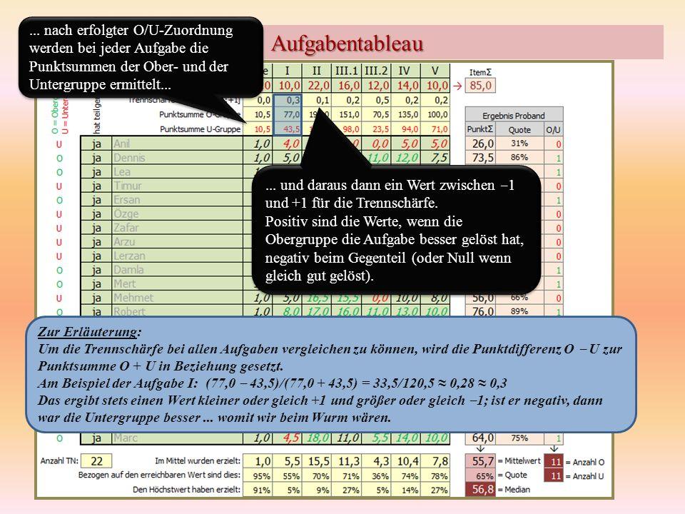 Aufgabentableau Zur Erläuterung: Um die Trennschärfe bei allen Aufgaben vergleichen zu können, wird die Punktdifferenz O U zur Punktsumme O + U in Bez