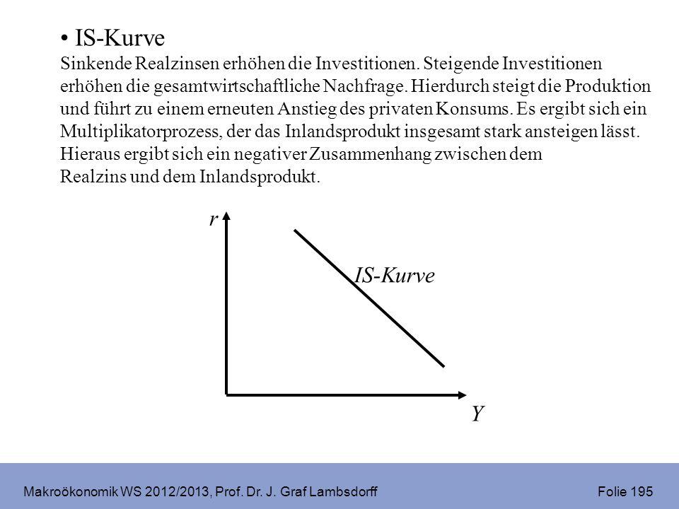 Makroökonomik WS 2012/2013, Prof. Dr. J. Graf Lambsdorff Folie 195 IS-Kurve Sinkende Realzinsen erhöhen die Investitionen. Steigende Investitionen erh