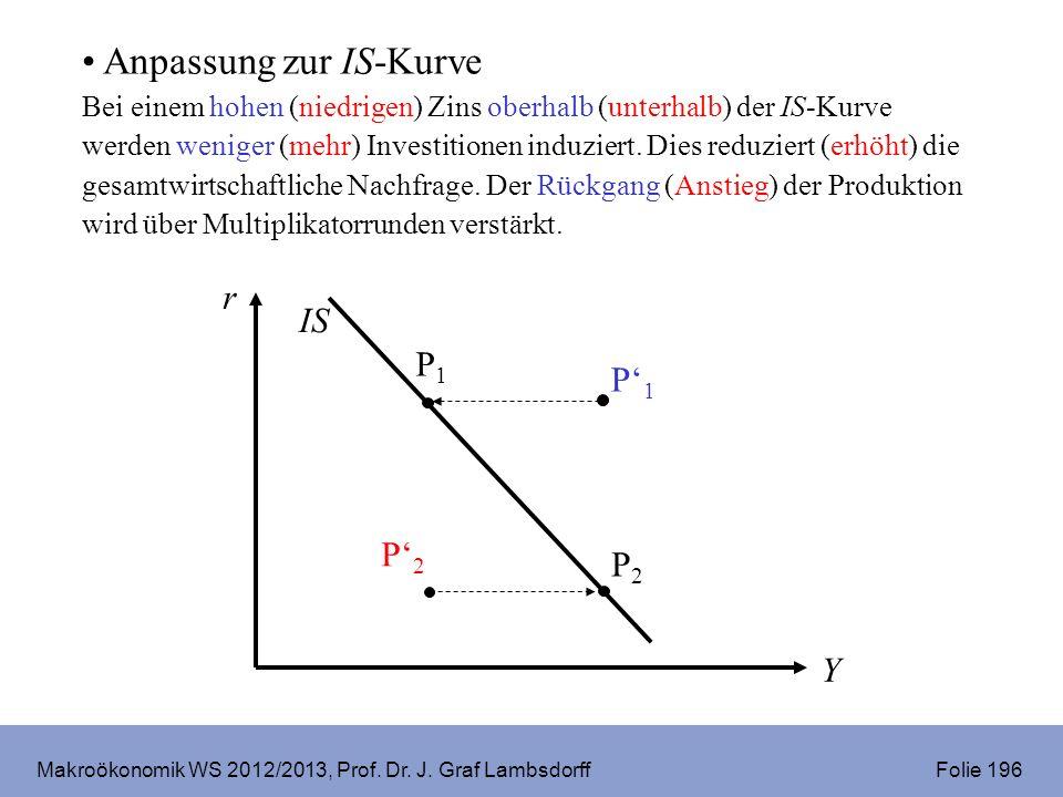 Makroökonomik WS 2012/2013, Prof. Dr. J. Graf Lambsdorff Folie 196 P1P1 IS r Y P2P2 P2P2 P1P1 Anpassung zur IS-Kurve Bei einem hohen (niedrigen) Zins