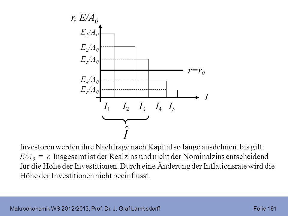 Makroökonomik WS 2012/2013, Prof. Dr. J. Graf Lambsdorff Folie 191 Investoren werden ihre Nachfrage nach Kapital so lange ausdehnen, bis gilt: E/A 0 =