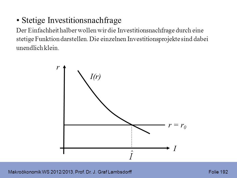 Makroökonomik WS 2012/2013, Prof. Dr. J. Graf Lambsdorff Folie 192 r I I(r) r = r 0 Stetige Investitionsnachfrage Der Einfachheit halber wollen wir di
