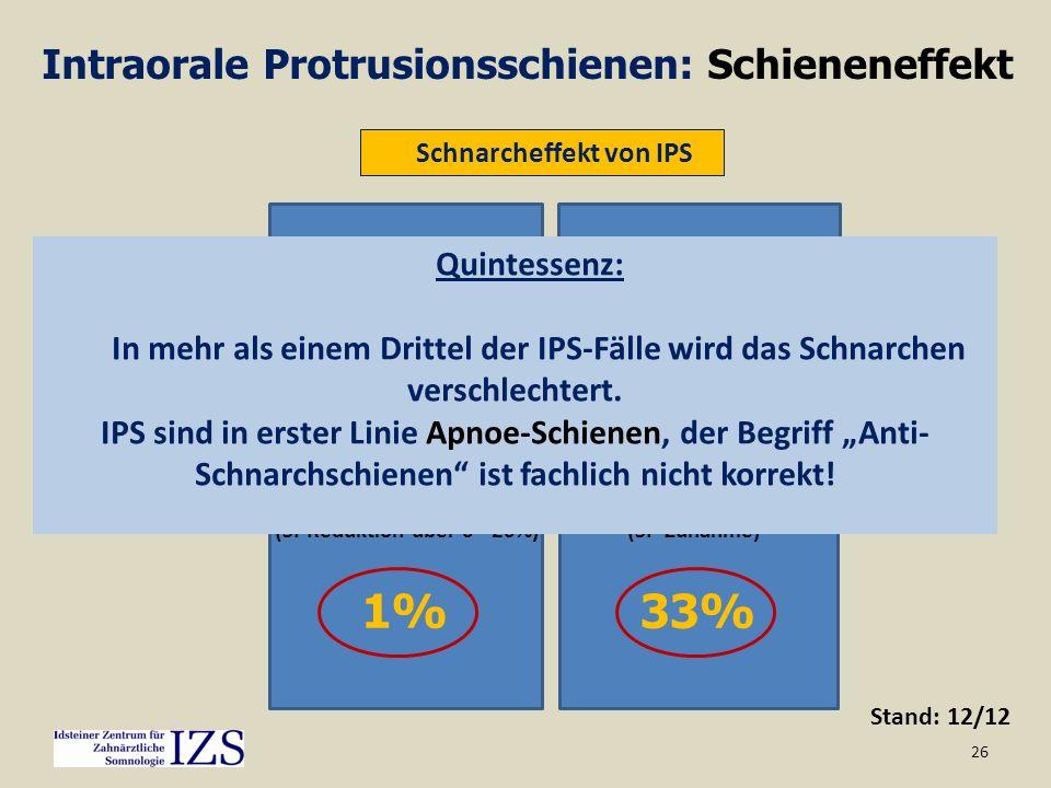 26 Stand: 12/12 Schnarcheffekt von IPS Intraorale Protrusionsschienen: Schieneneffekt 57% Erfolg 9% Teilerfolg 1% kein Effekt 33% Verschlechterung (SI