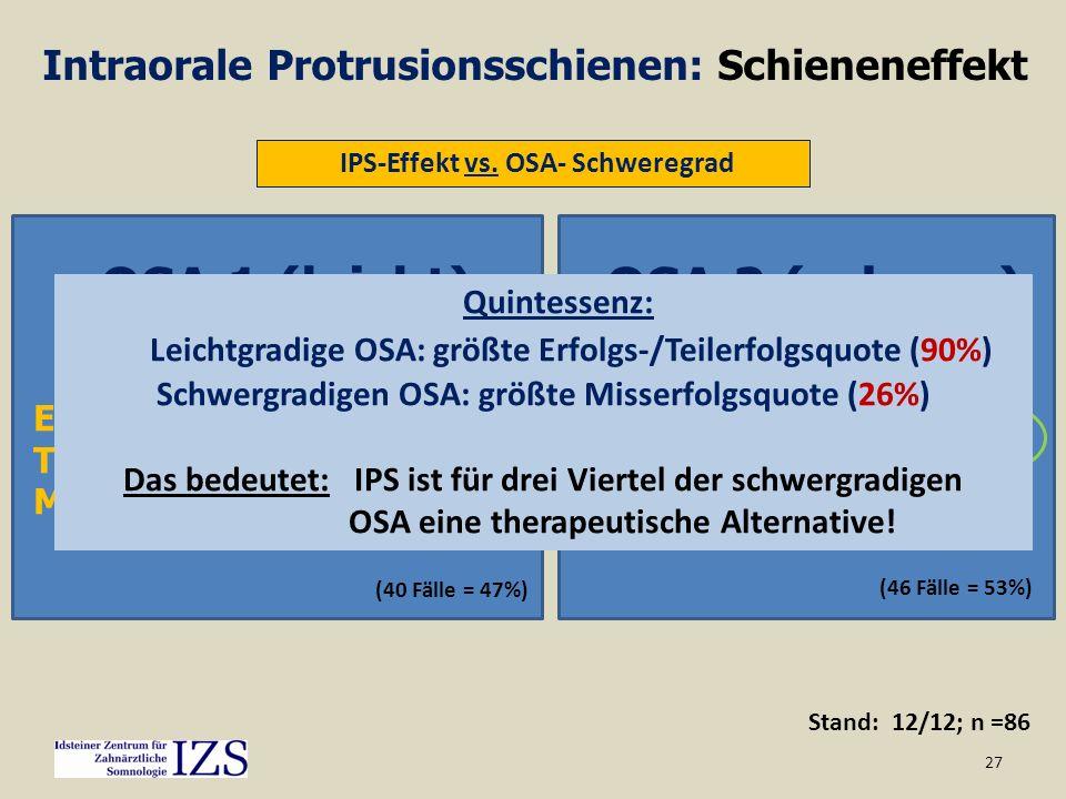 27 Stand: 12/12; n =86 Intraorale Protrusionsschienen: Schieneneffekt IPS-Effekt vs. OSA- Schweregrad Erfolg: 67,5% Teilerfolg: 22,5% Misserfolg: 10%