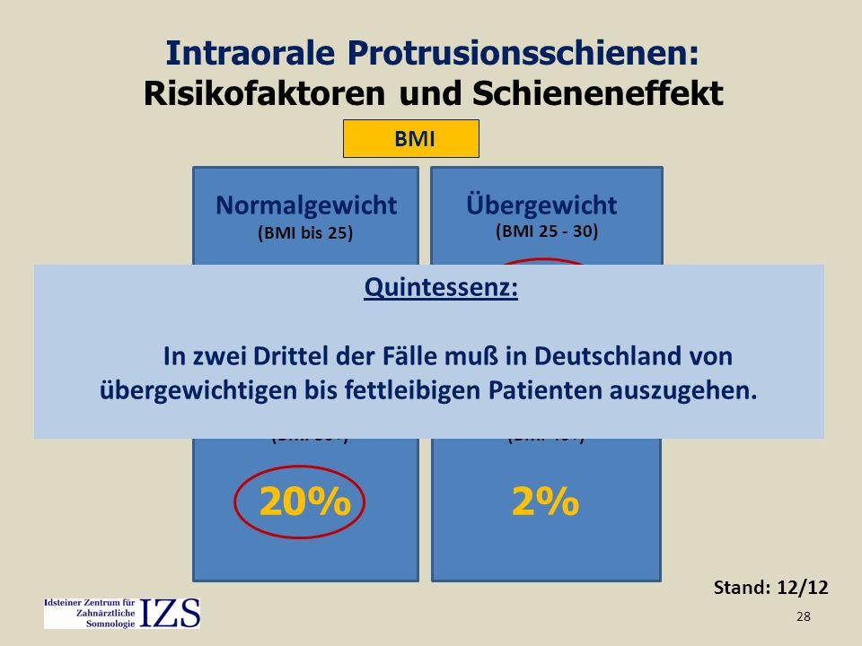 28 Stand: 12/12 BMI Intraorale Protrusionsschienen: Risikofaktoren und Schieneneffekt 33% Normalgewicht 44% Übergewicht 20% Fettleibigkeit 2% Extrem f