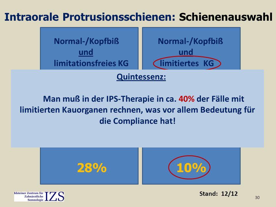 30 34% Normal-/Kopfbiß und limitationsfreies KG Tiefbiß/Deckbiß und limitationsfreies KG 28% Tiefbiß/Deckbiß und limitiertes KG 10% Normal-/Kopfbiß un