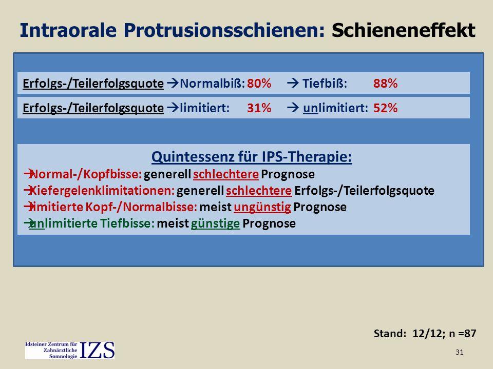 31 Stand: 12/12; n =87 Intraorale Protrusionsschienen: Schieneneffekt IPS-Effekt vs. Gebißtyp/Gelenklimitation IPS-Effekt Limitiert 44% Normal-/Kopfbi