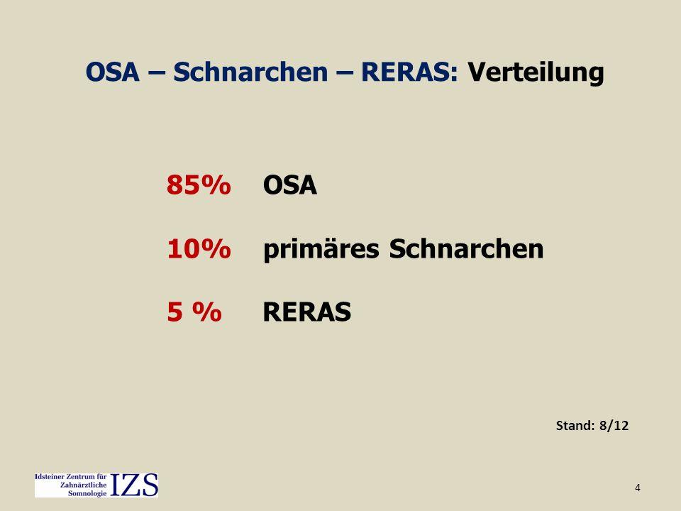 4 OSA – Schnarchen – RERAS: Verteilung 85% OSA 10% primäres Schnarchen 5 % RERAS Stand: 8/12