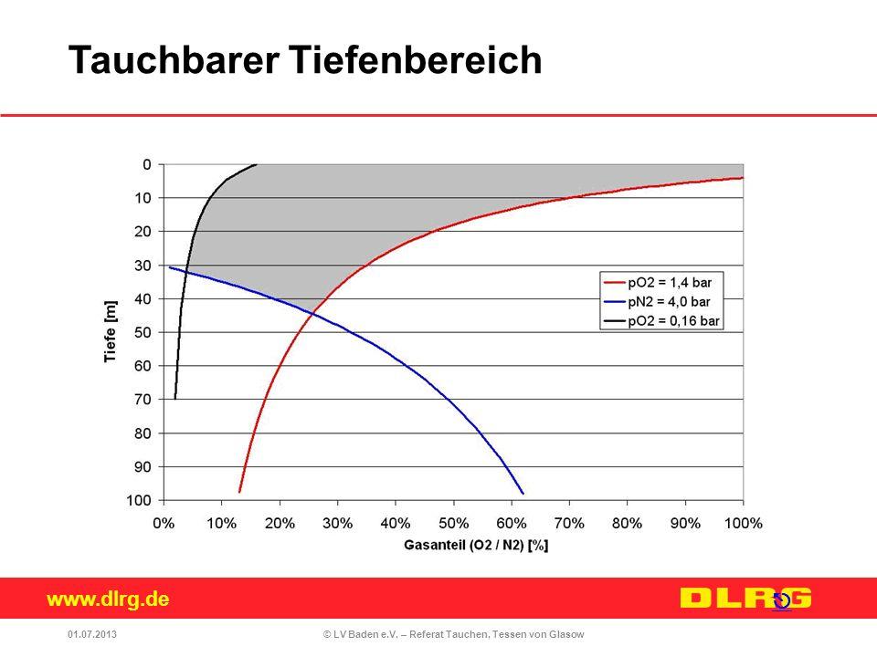 www.dlrg.de © LV Baden e.V. – Referat Tauchen, Tessen von Glasow 01.07.2013 Tauchbarer Tiefenbereich