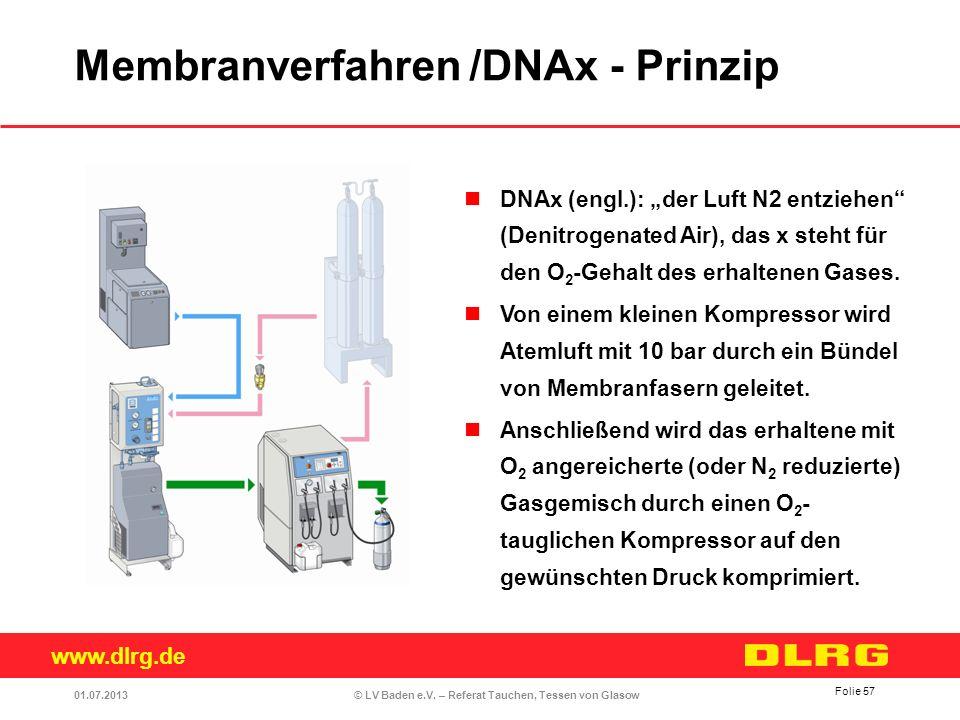 www.dlrg.de © LV Baden e.V. – Referat Tauchen, Tessen von Glasow DNAx (engl.): der Luft N2 entziehen (Denitrogenated Air), das x steht für den O 2 -Ge