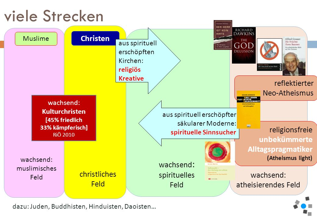wachsend : spirituelles Feld wachsend: muslimisches Feld wachsend: atheisierendes Feld christliches Feld Christen religionsfreie unbekümmerte Alltagsp