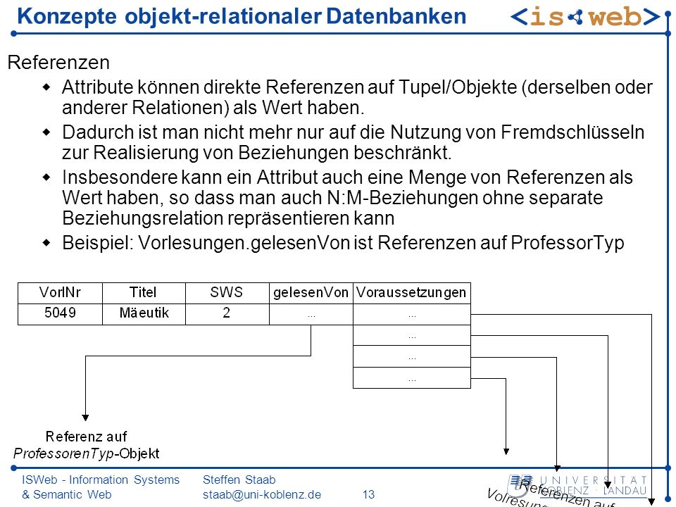 ISWeb - Information Systems & Semantic Web Steffen Staab Konzepte objekt-relationaler Datenbanken Referenzen Attribute können direkte Referenzen auf Tupel/Objekte (derselben oder anderer Relationen) als Wert haben.