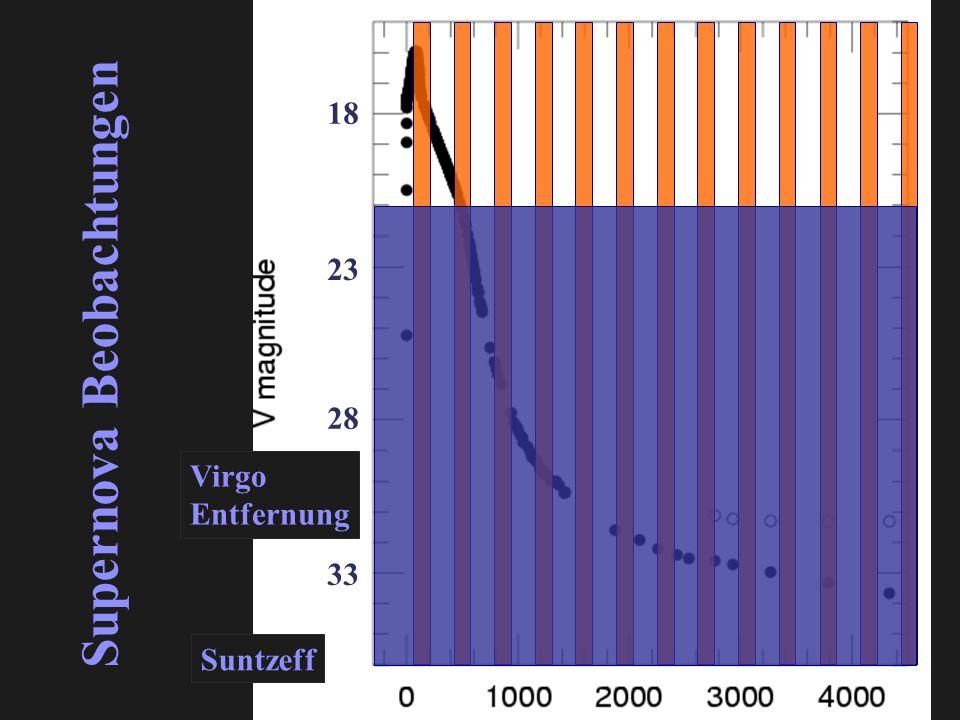Suntzeff 18 Supernova Beobachtungen 33 28 23 Virgo Entfernung