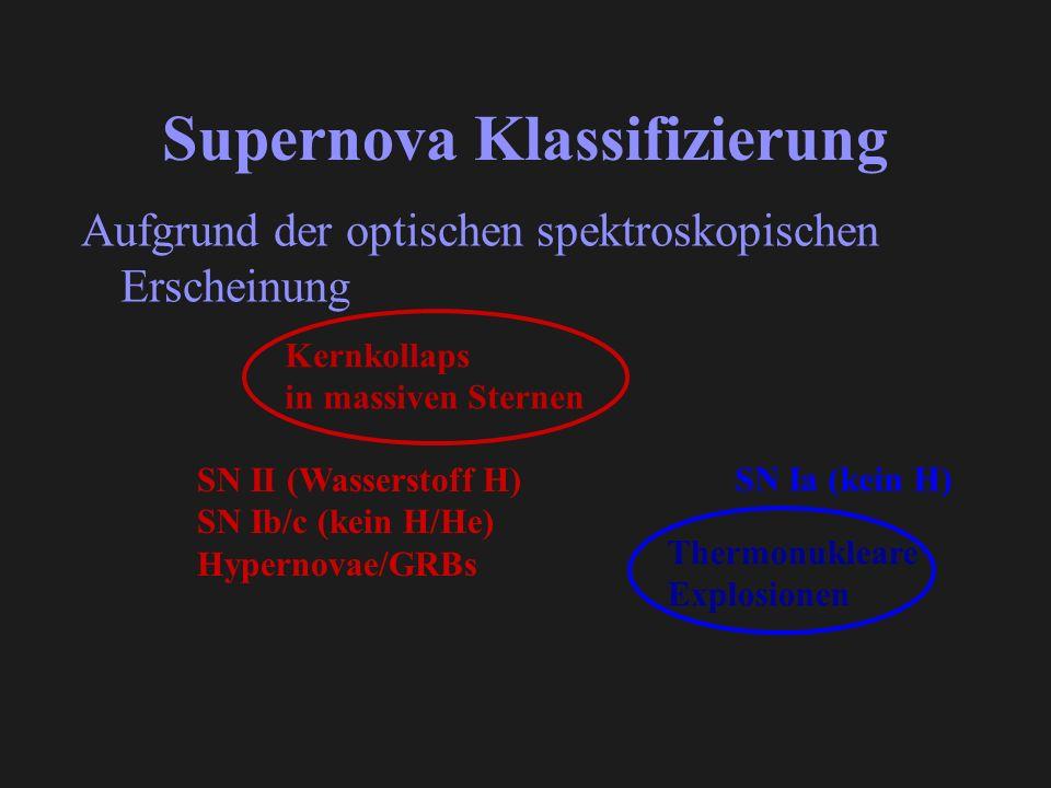Supernova Klassifizierung Aufgrund der optischen spektroskopischen Erscheinung Kernkollaps in massiven Sternen SN II (Wasserstoff H) SN Ib/c (kein H/He) Hypernovae/GRBs Thermonukleare Explosionen SN Ia (kein H)