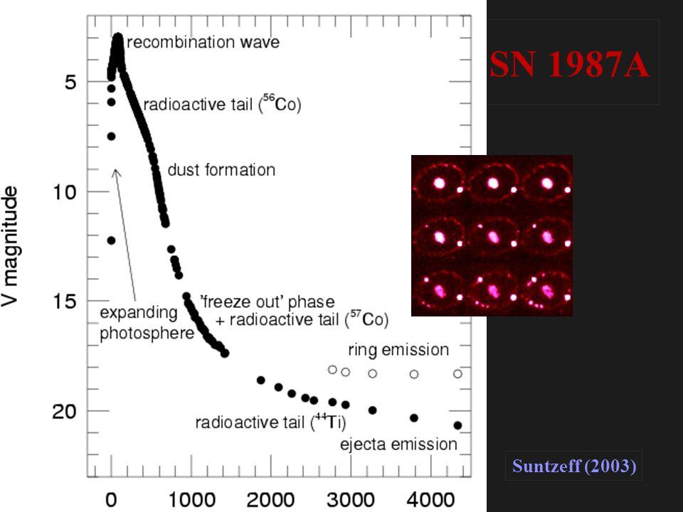 SN 1987A Core-collapse supernovae Suntzeff (2003)