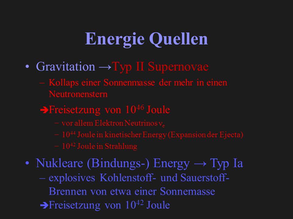 Energie Quellen Gravitation Typ II Supernovae –Kollaps einer Sonnenmasse der mehr in einen Neutronenstern Freisetzung von 10 46 Joule vor allem Elektron Neutrinos ν e 10 44 Joule in kinetischer Energy (Expansion der Ejecta) 10 42 Joule in Strahlung Nukleare (Bindungs-) Energy Typ Ia –explosives Kohlenstoff- und Sauerstoff- Brennen von etwa einer Sonnemasse Freisetzung von 10 42 Joule