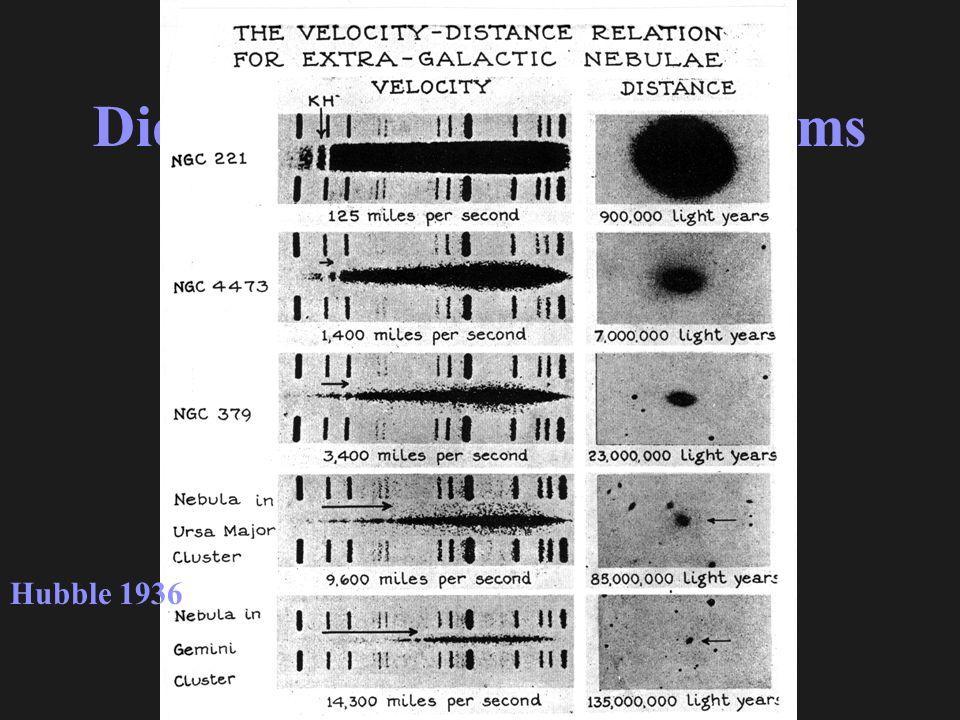 Die Expansion des Universums Hubble 1936