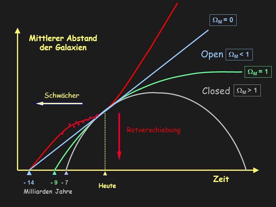 Mittlerer Abstand der Galaxien Heute Schwächer Rotverschiebung M = 1 Zeit Closed M > 1 Open M < 1 M = 0 - 14- 9- 7 Milliarden Jahre