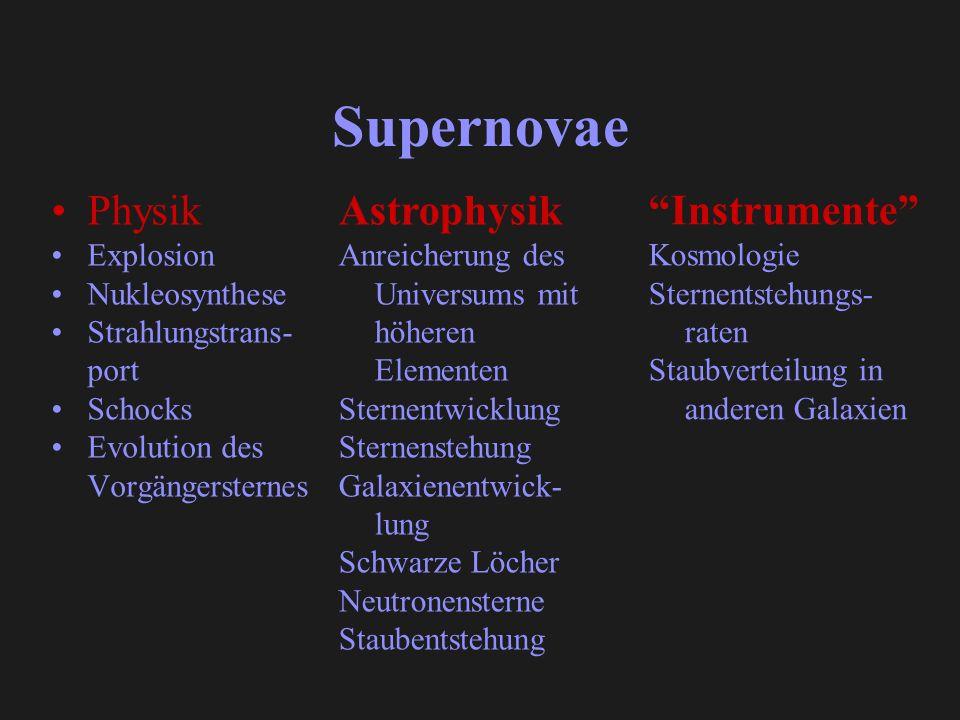 Supernovae Physik Explosion Nukleosynthese Strahlungstrans- port Schocks Evolution des Vorgängersternes Astrophysik Anreicherung des Universums mit hö