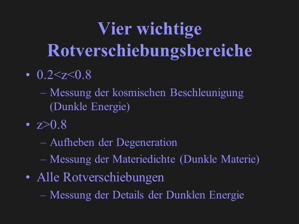Vier wichtige Rotverschiebungsbereiche 0.2<z<0.8 –Messung der kosmischen Beschleunigung (Dunkle Energie) z>0.8 –Aufheben der Degeneration –Messung der Materiedichte (Dunkle Materie) Alle Rotverschiebungen –Messung der Details der Dunklen Energie