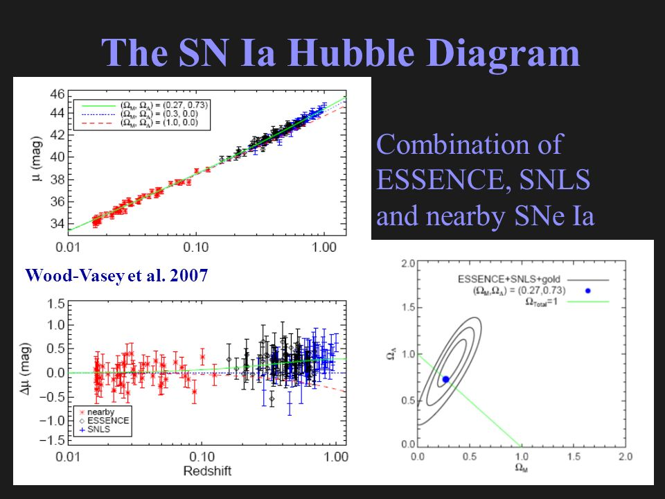 The SN Ia Hubble Diagram Combination of ESSENCE, SNLS and nearby SNe Ia Wood-Vasey et al. 2007