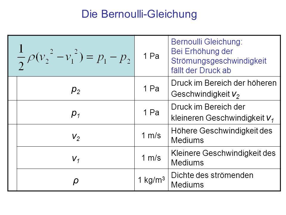 10 5 0 5 0 p2p2 p1p1 1 Pa Bei Erhöhung der Strömungs- geschwindigkeit sinkt der Druck Die Bernoulli-Gleichung Beim Übergang ins kleine Rohr nimmt die kinetische Energie des Mediums zu