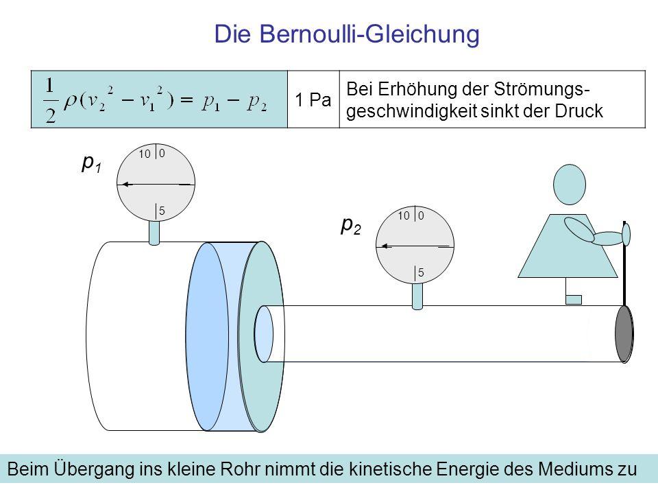 Druckmessung in bewegten Objekten (1) pSpS pSpS p S+D Druckmessungen im Fahrzeug: 1.Hoher Druck: Statischer plus dynamischer Druck p S+D im Staupunkt, (Pitot Pressure), in diesem Punkt ruht das Medium bezüglich des Fahrzeugs, der dynamische Druck wird auch Staudruck genannt 2.Niederer Druck: Statischer Druck p S (Static Pressure) an einer parallel zur Strömung liegenden glatten Fläche, an der das Medium ungehindert vorbeistreicht entspricht dem barometrischen Luftdruck außerhalb des Fahrzeugs