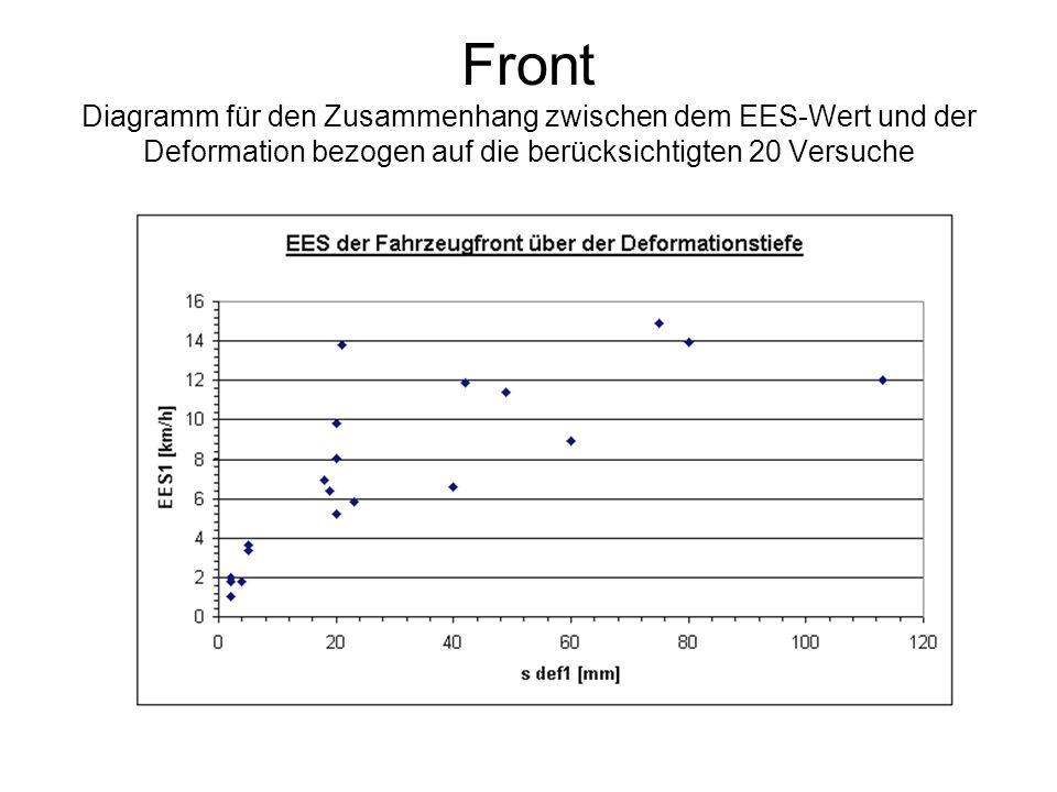 Front Diagramm für den Zusammenhang zwischen dem EES-Wert und der Deformation bezogen auf die berücksichtigten 20 Versuche