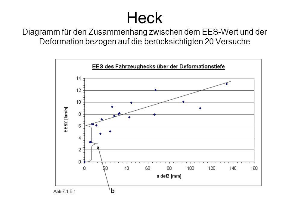Heck Diagramm für den Zusammenhang zwischen dem EES-Wert und der Deformation bezogen auf die berücksichtigten 20 Versuche